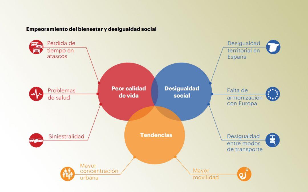 Informe Seopan: Hacia un modelo social y sostenible de infraestructuras viarias