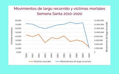 Semana Santa 2020: se reducen un 86% los desplazamientos de largo recorrido y un 52% los fallecidos