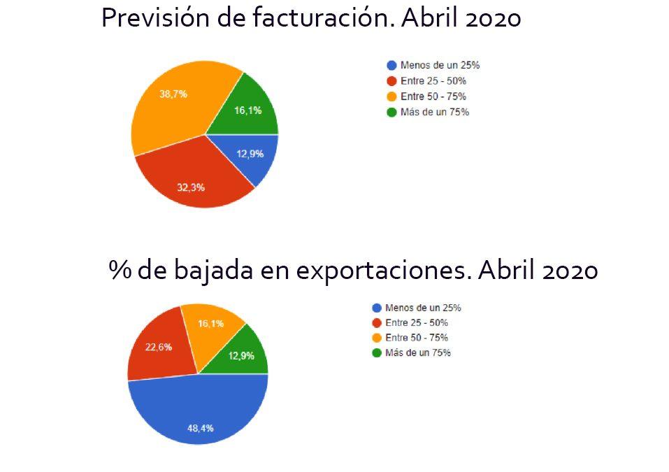 El 70% de la industria de la iluminación prevé que su facturación caerá hasta un 75% en el mes de mayo