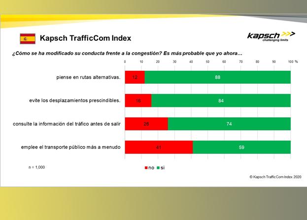 Los españoles priman su coche al transporte público, tendencia que agravará la congestión tras la pandemia