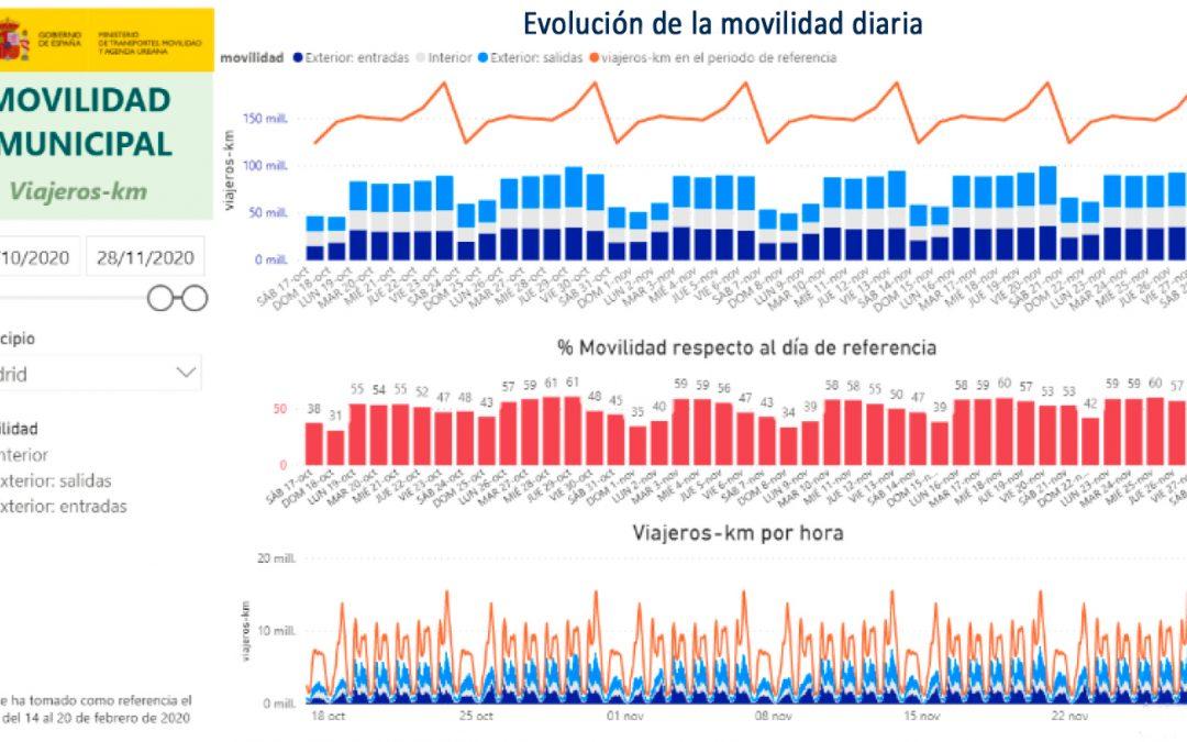 Mitma publica los datos de la movilidad diaria nacional durante la pandemia gracias al Big Data