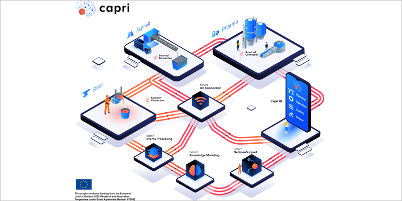 Eiffage forma parte del proyecto Capri, una Plataforma de Automatización Cognitiva para la industria