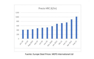 Situación inédita en el mercado de sistemas de contención por el incremento de costes