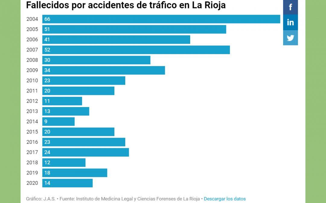 La Rioja: un milagro en las carreteras